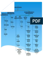 Mapa Conceptual Planificación Educativa Hector Querales