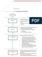 Process Flow for Graduate Studies