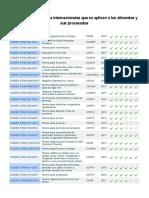 Normas Nacionales e Internacionales de Procesos de Alimentos Codex