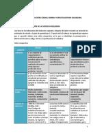 Tabla Comparativa Entre Código, Norma y Especificación en Soldadura.