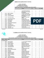 Results CAPE 2019
