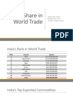 India's Share in World Trade