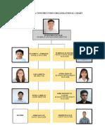 CE 197 - Organizational Chart