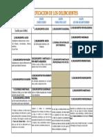 CUADRO COMPARATIVO CLASIFICACION DEL DELINCUENTE-FREDDY MORALES-(CRIMINOLOGIA).docx