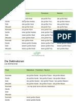 Adjektivdeklinationen Singular Plural