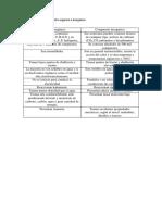 Diferencias Entre Compuesto Organio e Inorganico