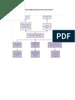 Problem Tree Diagram of Each Student Colaborativo