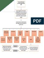 Mapa Conceptual Política Nacional Para La Gestión Integral de Residuos Sólidos_Edwar Rivera