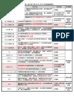 礦業法草案主要內容進度(條次依 108 年 11 月 25 日協商編制版)