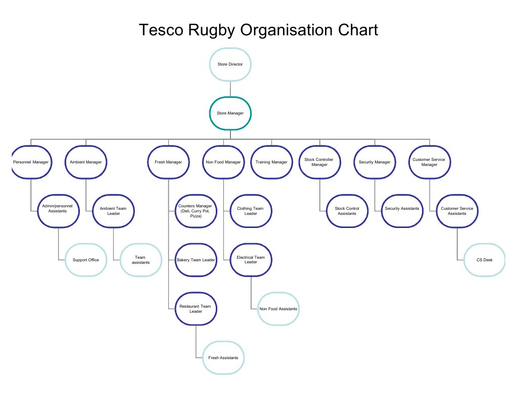 organisation culture in tesco View this essay on organizational change by using tesco plc as organization culture a term that which refers to a collection of policies values beliefs as well.