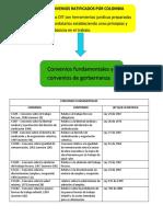 CONVENIOS FUNDAMENTALES