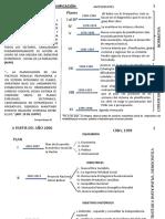 Sistema Nacional de Planificación Planes Operativos- Sistema Presupuestario Publico