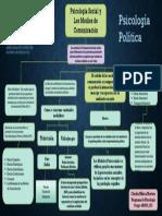 Mapa Conceptual Psico Social y Los Medios de Comunicacion