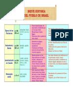 brevehistoriadelpueblodeisrael-110109111102-phpapp02.pdf