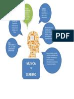 Infograma Musica, Cerebro Lenguaje Sonoro