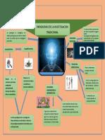 Infografia de Paradigmas Tradicionales