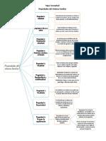 Mapa conceptual propiedades del sistema familiar