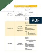 TABLA 3- Diagnosticos