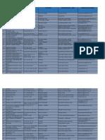 Laboratorios Inscritos a Febrero20 2015