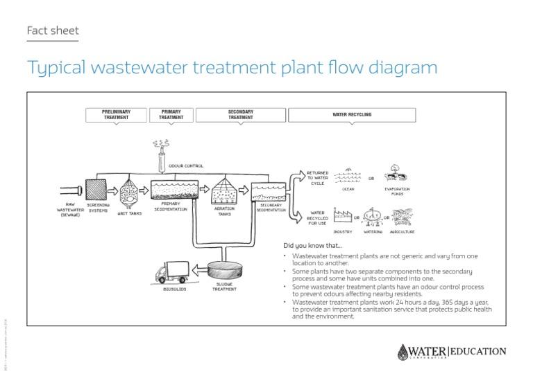 Typical Wastewater Treatment Plant Flow Diagram | Aquatic Ecology | Sewage  TreatmentScribd