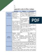 Cuadro Comparativo. Etica Antigua