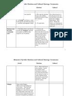 Elements of Ceremony. Christian-Jewish Wedding..Comparison Chart