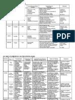 Tabela medicina chinesa e emocoes