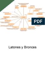 Latones y Bronces