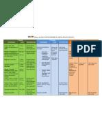 Síntese do Plano de Actividades do curso EFA-NS