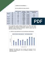 Gráficos y Análisis de Resultados