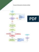 Flujograma Proceso de Facturación en Servicios de Salud