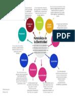 Mapa Conceptual_Naturaleza_Electricidad.pdf