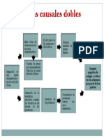Esquema Estrategia Causal DD2