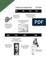 Epocas en La Electrocardiologia