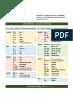 Atajos Excel Español