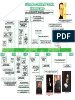 292167422-Linea-Del-Tiempo-Literatura-Peruana-de-La-Conquista-y-Colonia.pdf