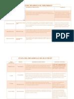 Cuadro Comparativo de ERIKSON y PIAGET
