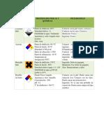 Gestion de Residuos de Aldehidos