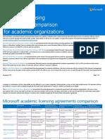 Volume_Licensing_Comparison_Academic_and_Partner.pdf