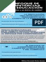 Infografia Competencias