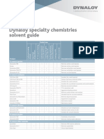 Dynaloy Selector Guide Solvents