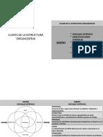Claves de La Estructura Organizativa 3