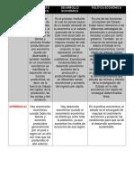 Cuadro Comparativo de Crecimiento, Desarrollo y Política Económica