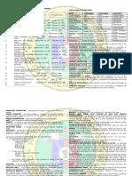Pd 856 Sanitation Code of Philippines