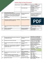 Implementation Steps for Fusion Procurement - Copy