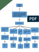 Mapa Conceptual de Tipos de Auditorias Informaticas