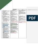 Medios y Medidas de Coherción CPPN, CPPBA Y CPPCABA