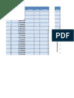 Decile Lift Chart