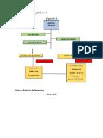 Apuntesssssss Estructura Del Marketing Relacional
