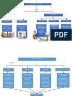 Clasificación de Alimentos y Tipos de Contaminación